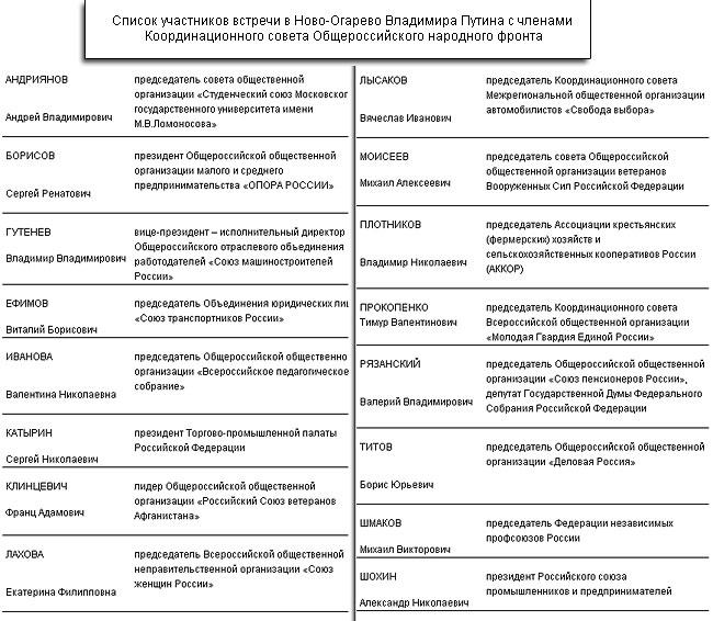 Бюрократы из ЕР собрали других бюрократов