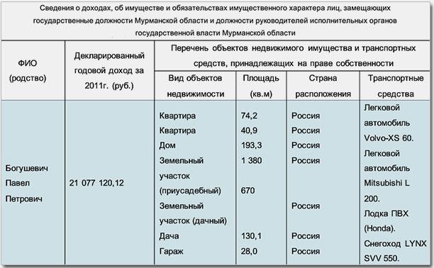 Доходы Павла Богушевича в 2011 году