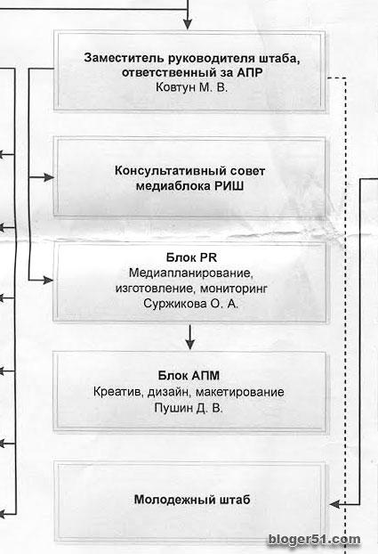 Фрагмент схемы избирательного