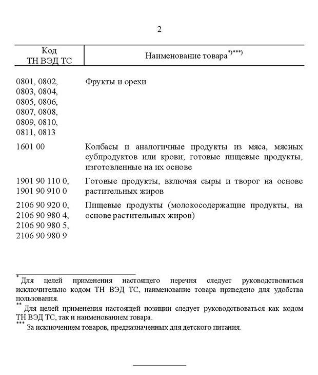 список продуктов, попавших под запрет к ввозу в Россию