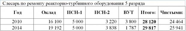 Зарплата слесаря-ремонтника реакторно-турбинного оборудования атомной электростанции  атомэнергоремонт