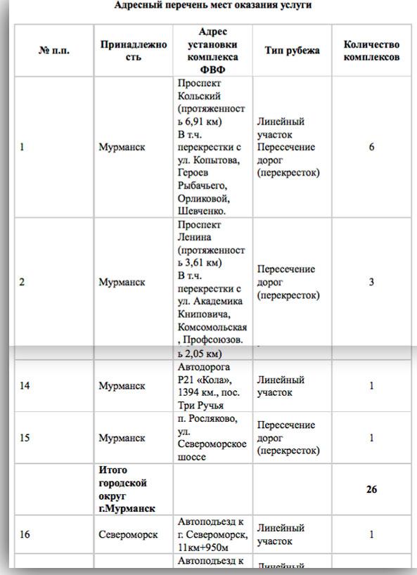 Камеры наблюдения на дорогах Мурманска и Мурманской области