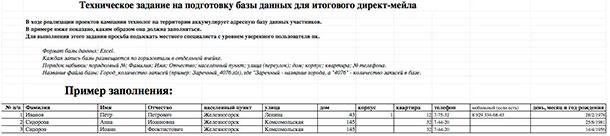 База данных праймериз Единой России