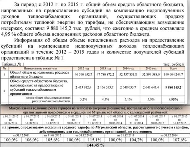 Рост тарифов на тепло в Мурманской области